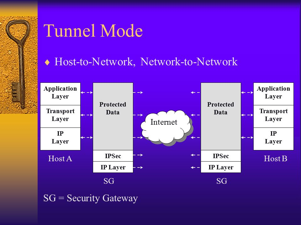 Tunnel Mode  Host-to-Network, Network-to-Network Protected Data IPSec IP Layer SG Internet Transport Layer Application Layer IP Layer Host B Protected Data IPSec IP Layer SG Transport Layer Application Layer IP Layer Host A SG = Security Gateway