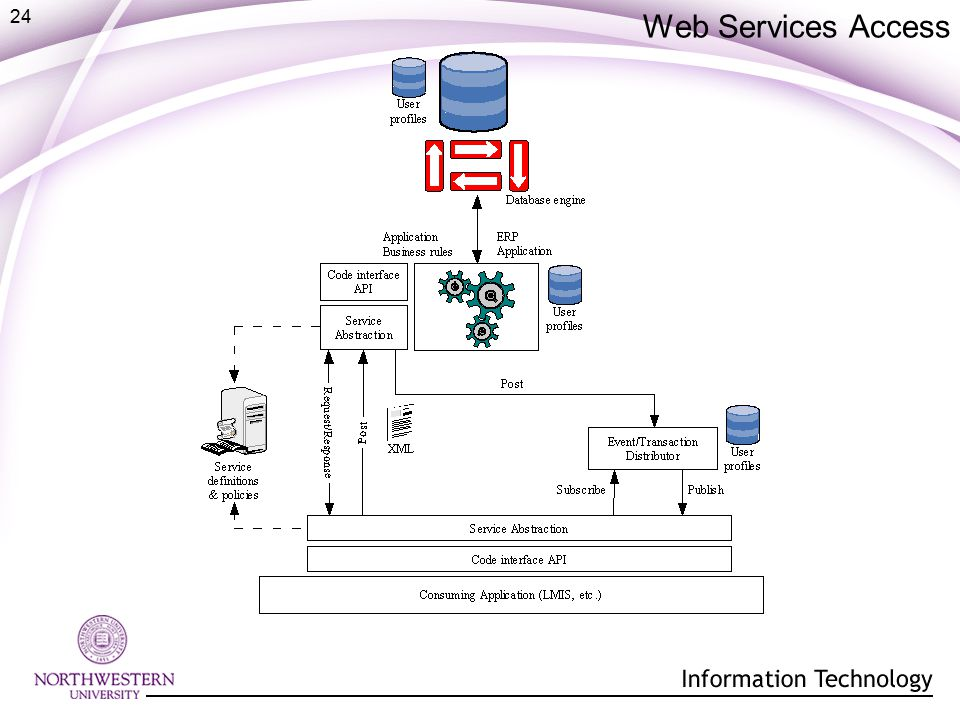 24 Web Services Access