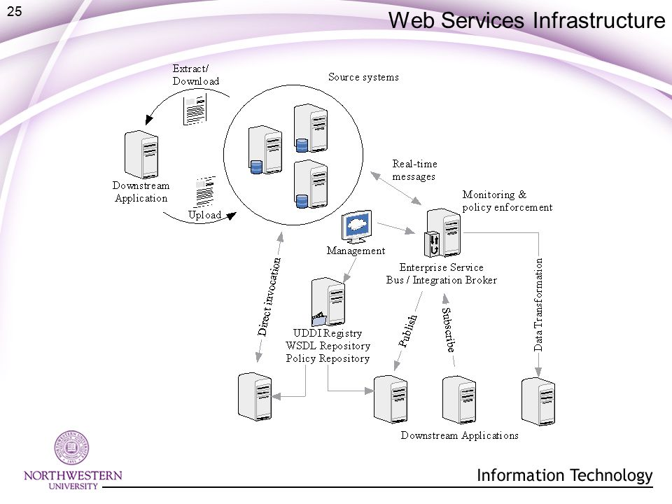 25 Web Services Infrastructure
