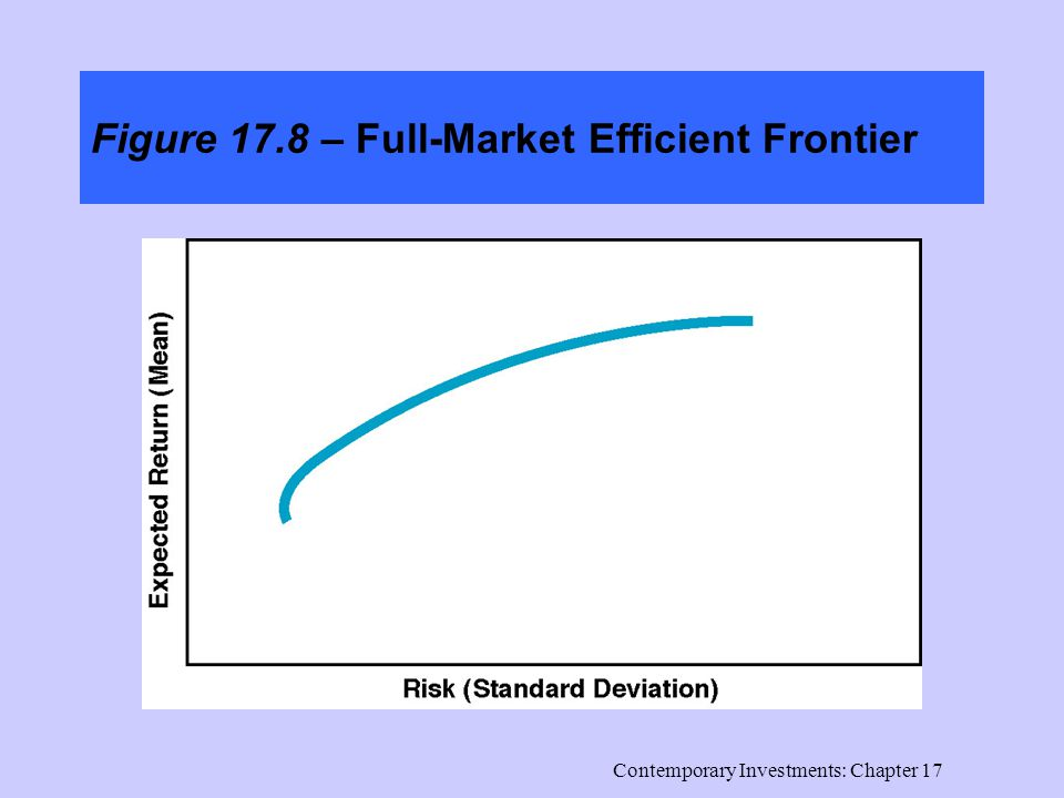 Contemporary Investments: Chapter 17 Figure 17.8 – Full-Market Efficient Frontier