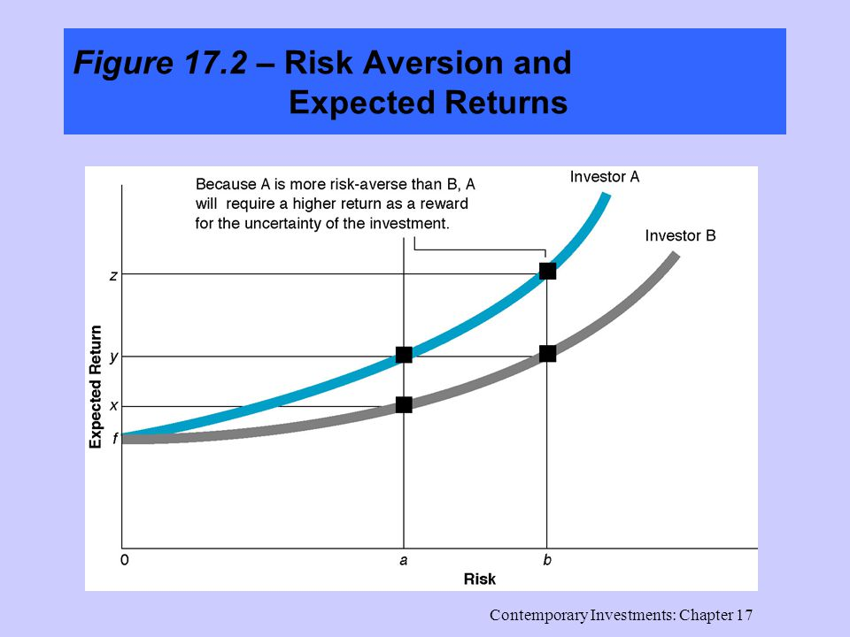 Contemporary Investments: Chapter 17 Figure 17.2 – Risk Aversion and Expected Returns