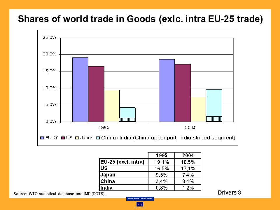 Shares of world trade in Goods (exlc.