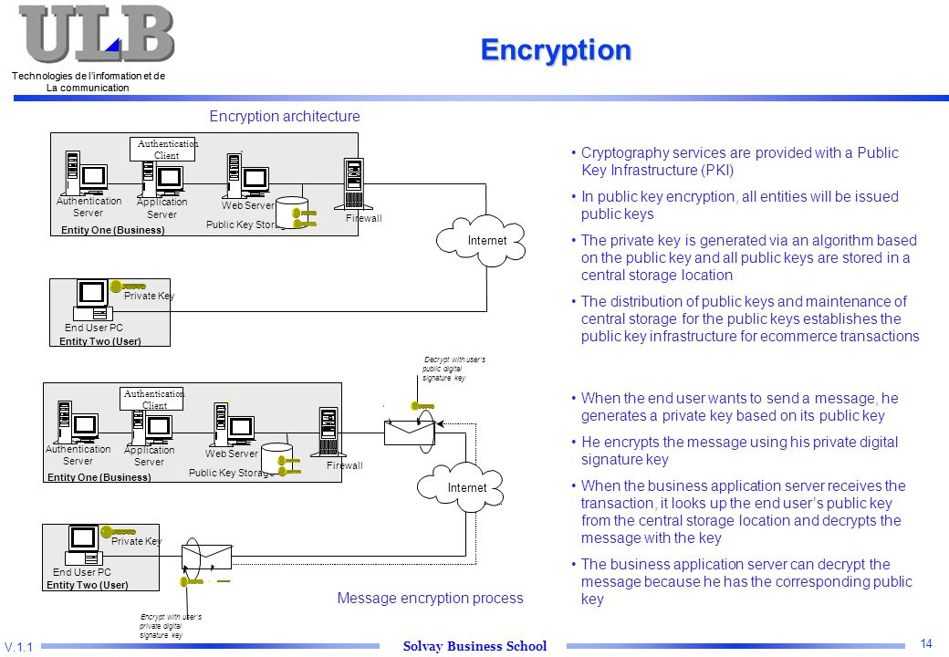 V.1.1 Solvay Business School Technologies de l'information et de La communication 14 Technologies de l'information et de La communication Encryption Encryption architecture Message encryption process Cryptography services are provided with a Public Key Infrastructure (PKI) In public key encryption, all entities will be issued public keys The private key is generated via an algorithm based on the public key and all public keys are stored in a central storage location The distribution of public keys and maintenance of central storage for the public keys establishes the public key infrastructure for ecommerce transactions When the end user wants to send a message, he generates a private key based on its public key He encrypts the message using his private digital signature key When the business application server receives the transaction, it looks up the end user's public key from the central storage location and decrypts the message with the key The business application server can decrypt the message because he has the corresponding public key
