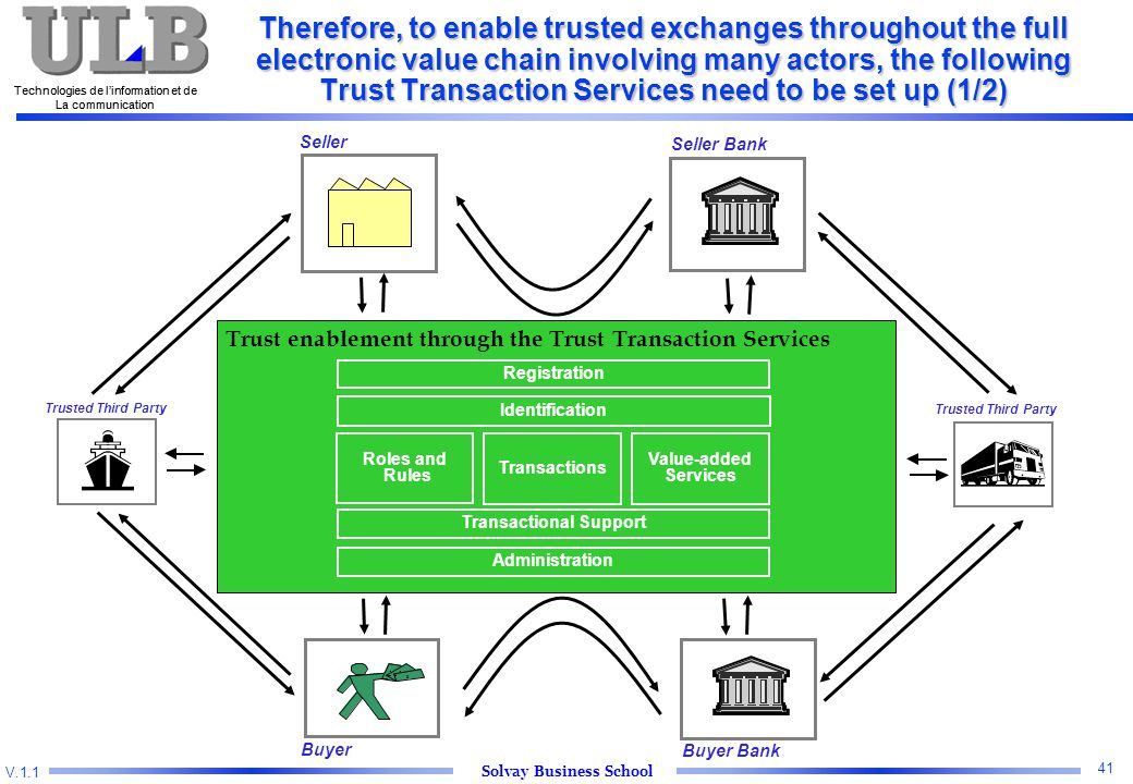 V.1.1 Solvay Business School Technologies de l'information et de La communication 41 Technologies de l'information et de La communication Therefore, to enable trusted exchanges throughout the full electronic value chain involving many actors, the following Trust Transaction Services need to be set up (1/2) $$ $ Seller Buyer Trust enablement through the Trust Transaction Services Transactions Value-added Services Roles and Rules Seller Bank Buyer Bank Registration Identification Transactional Support Administration Trusted Third Party