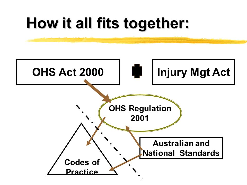 How it all fits together: OHS Act 2000 OHS Regulation 2001 Codes of Practice Australian and National Standards Injury Mgt Act