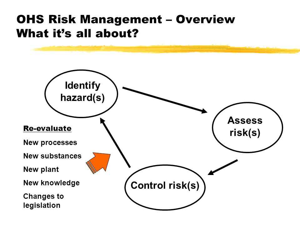 OHS Risk Management – Overview What it's all about.