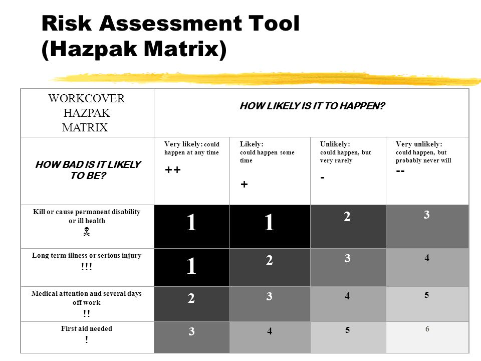 Risk Assessment Tool (Hazpak Matrix) WORKCOVER HAZPAK MATRIX HOW LIKELY IS IT TO HAPPEN.