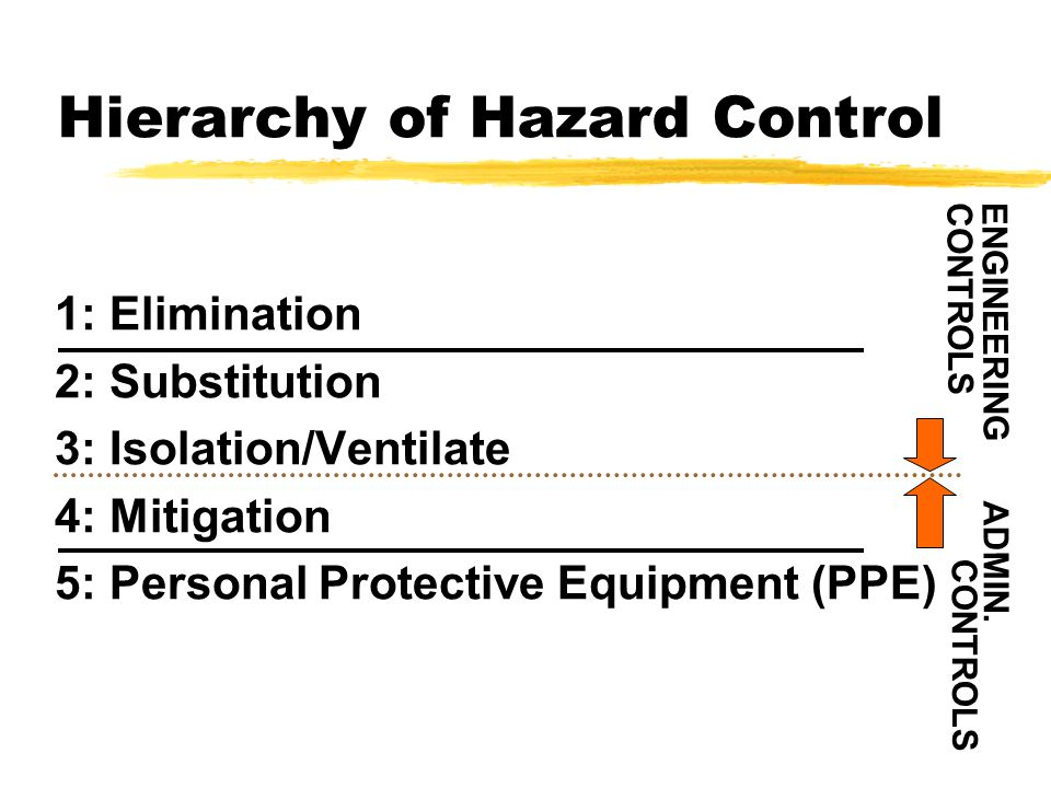 Hierarchy of Hazard Control 1: Elimination 2: Substitution 3: Isolation/Ventilate 4: Mitigation 5: Personal Protective Equipment (PPE) ENGINEERING CONTROLS ADMIN.