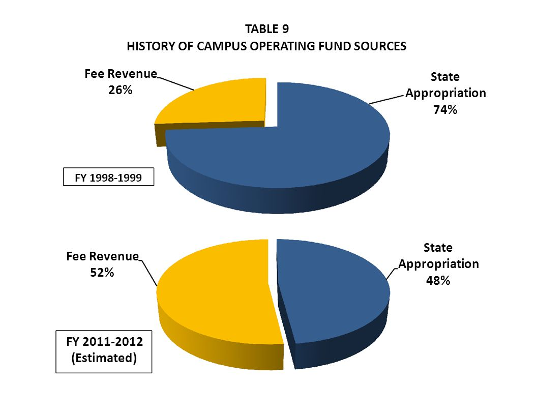 TABLE 9 HISTORY OF CAMPUS OPERATING FUND SOURCES Fee Revenue 26% State Appropriation 74% FY Fee Revenue 52% State Appropriation 48% FY (Estimated)