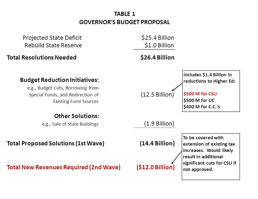 TABLE 1 GOVERNOR S BUDGET PROPOSAL Projected State Deficit Rebuild State Reserve Total Resolutions Needed Budget Reduction Initiatives: e.g., Budget Cuts, Borrowing from Special Funds, and Redirection of Existing Fund Sources $25.4 Billion $1.0 Billion $26.4 Billion Includes $1.4 Billion in reductions to Higher Ed: (12.5 Billion) $500 M for CSU $500 M for UC $400 M for C.C. s Other Solutions: e.g., Sale of State Buildings (1.9 Billion) (14.4 Billion) To be covered with extension of existing tax increases.