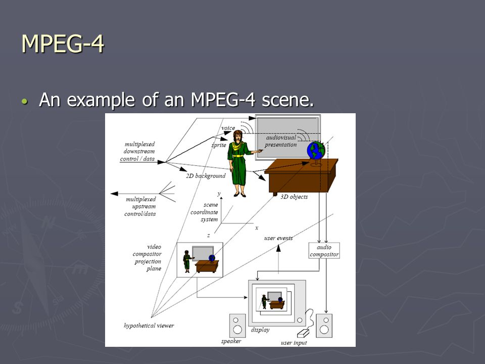 MPEG-4 An example of an MPEG-4 scene. An example of an MPEG-4 scene.