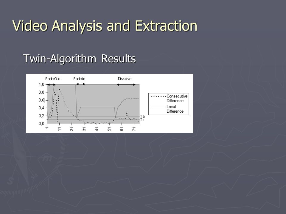 Video Analysis and Extraction Twin-Algorithm Results
