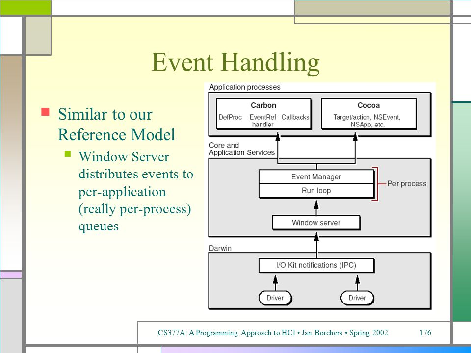 CS377A: A Programming Approach to HCI Jan Borchers Spring 2002176 Event Handling Similar to our Reference Model Window Server distributes events to per-application (really per-process) queues