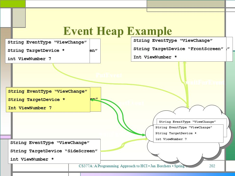 CS377A: A Programming Approach to HCI Jan Borchers Spring 2002202 String EventType ViewChange String TargetDevice FrontScreen int ViewNumber 13 PutEvent String EventType ViewChange String TargetDevice FrontScreen Int ViewNumber * waitForEvent String EventType ViewChange String TargetDevice SideScreen int ViewNumber * String EventType ViewChange String TargetDevice * int ViewNumber 7 PutEvent String EventType ViewChange String TargetDevice FrontScreen int ViewNumber 13 Event Heap Example String EventType ViewChange String TargetDevice FrontScreen Int ViewNumber * waitForEvent String EventType ViewChange String TargetDevice SideScreen int ViewNumber * String EventType ViewChange String TargetDevice * int ViewNumber 7 String EventType ViewChange String TargetDevice * int ViewNumber 7 String EventType ViewChange String TargetDevice * int ViewNumber 7 String EventType ViewChange String TargetDevice FrontScreen int ViewNumber 13 waitForEvent String EventType ViewChange String TargetDevice SideScreen int ViewNumber * String EventType ViewChange String TargetDevice FrontScreen Int ViewNumber * waitForEvent String EventType ViewChange String TargetDevice SideScreen int ViewNumber * String EventType ViewChange String TargetDevice FrontScreen Int ViewNumber * waitForEvent String EventType ViewChange String TargetDevice SideScreen int ViewNumber * String EventType ViewChange String TargetDevice FrontScreen Int ViewNumber * getEvent String EventType ViewChange String TargetDevice * Int ViewNumber 7