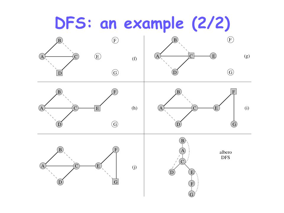 DFS: an example (2/2)