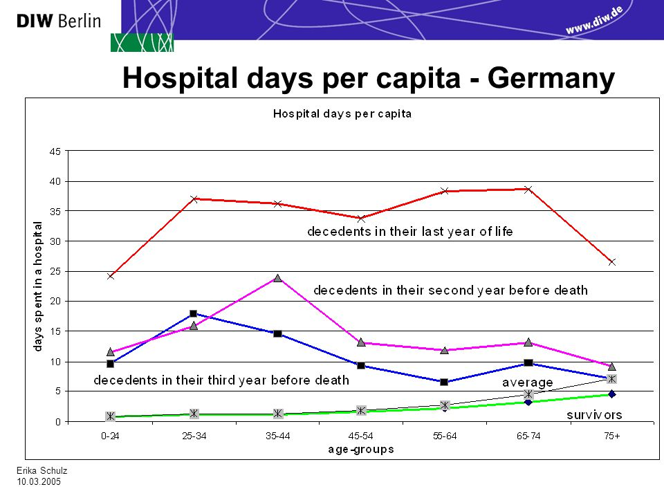 Erika Schulz Hospital days per capita - Germany