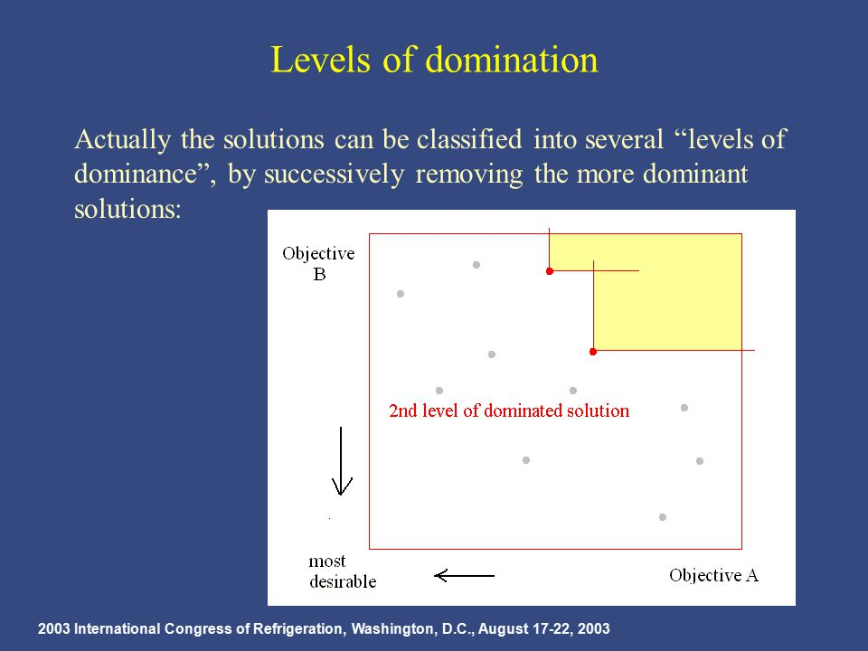 2003 International Congress of Refrigeration, Washington, D.C., August 17-22, 2003 Levels of domination Actually the solutions can be classified into several levels of dominance , by successively removing the more dominant solutions: