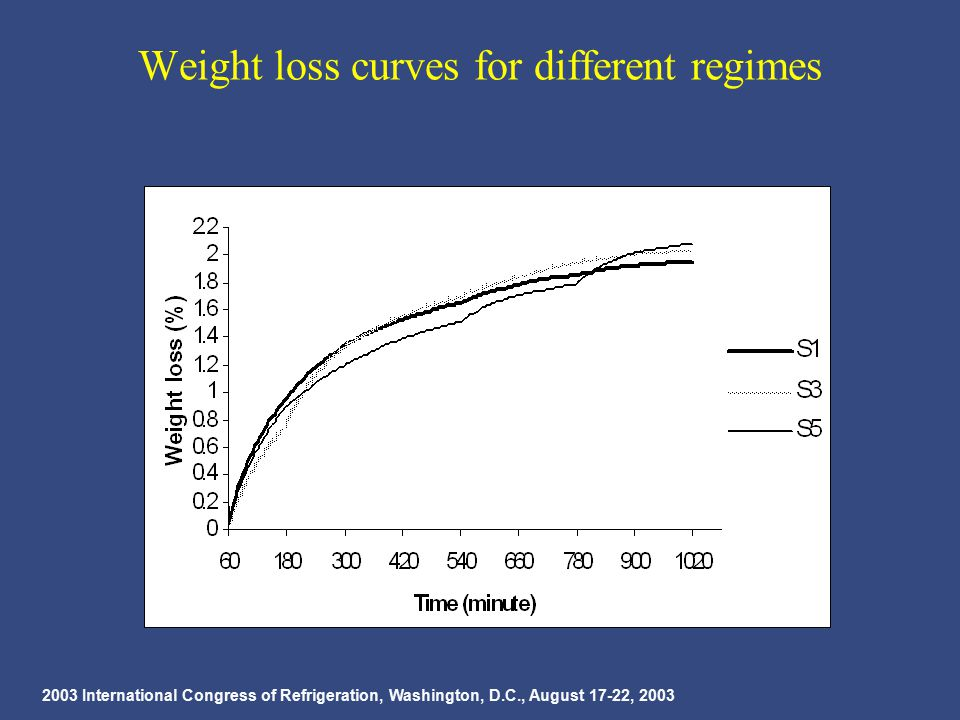 2003 International Congress of Refrigeration, Washington, D.C., August 17-22, 2003 Weight loss curves for different regimes