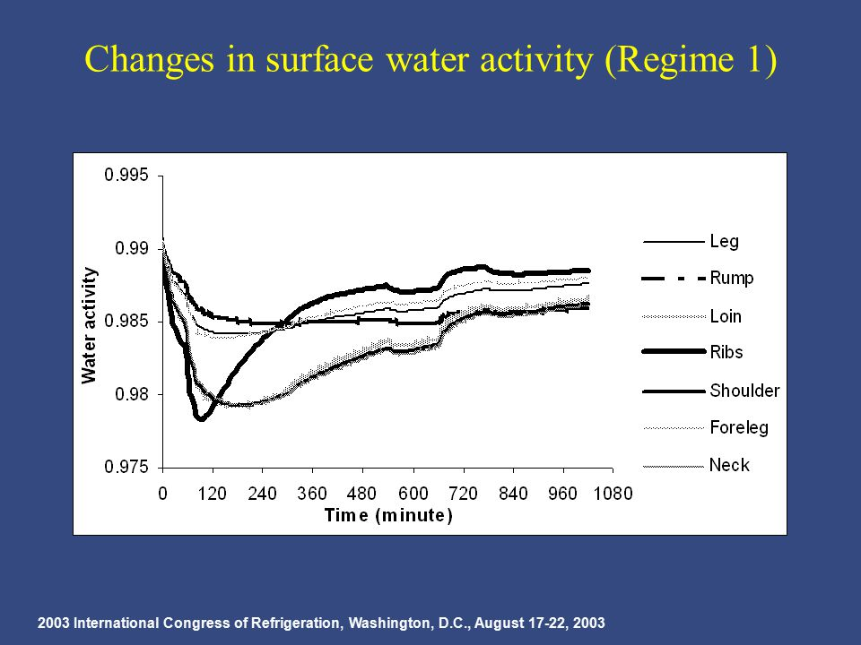 2003 International Congress of Refrigeration, Washington, D.C., August 17-22, 2003 Changes in surface water activity (Regime 1)