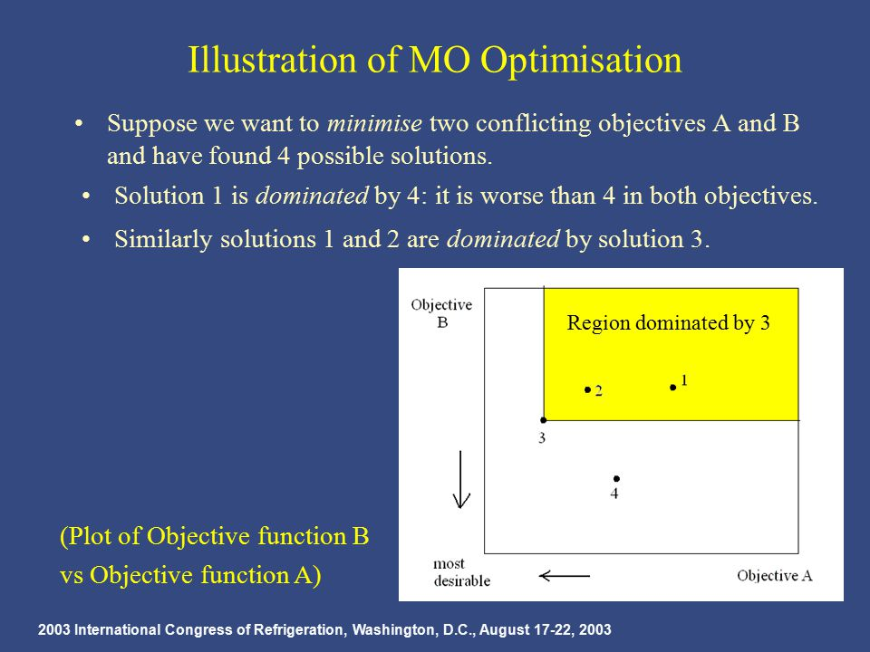 2003 International Congress of Refrigeration, Washington, D.C., August 17-22, 2003 Illustration of MO Optimisation Suppose we want to minimise two conflicting objectives A and B and have found 4 possible solutions.