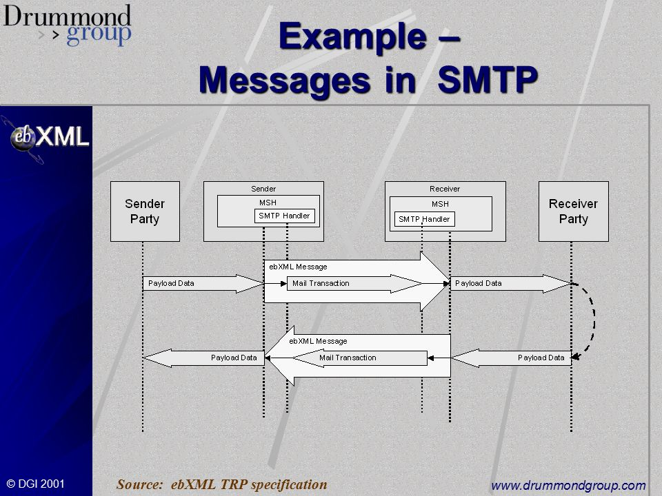 © DGI Example – Messages in SMTP Source: ebXML TRP specification