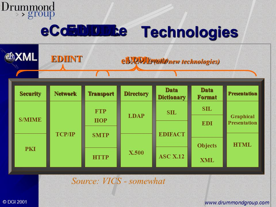 © DGI Technologies Technologies ebXML ebXML ebXML (and new technologies) ebXML (and new technologies) eCommerce eCommerce EDIINT EDIINTEDIINT UDDI UDDI UDDI (mostly) Source: VICS - somewhat NetworkSecurityTransportDirectory Data Dictionary Data Format Presentation LDAP X.500 TCP/IP S/MIME PKI FTP IIOP SMTP HTTP SIL EDIFACT ASC X.12 SIL EDI Objects XML Graphical Presentation HTML
