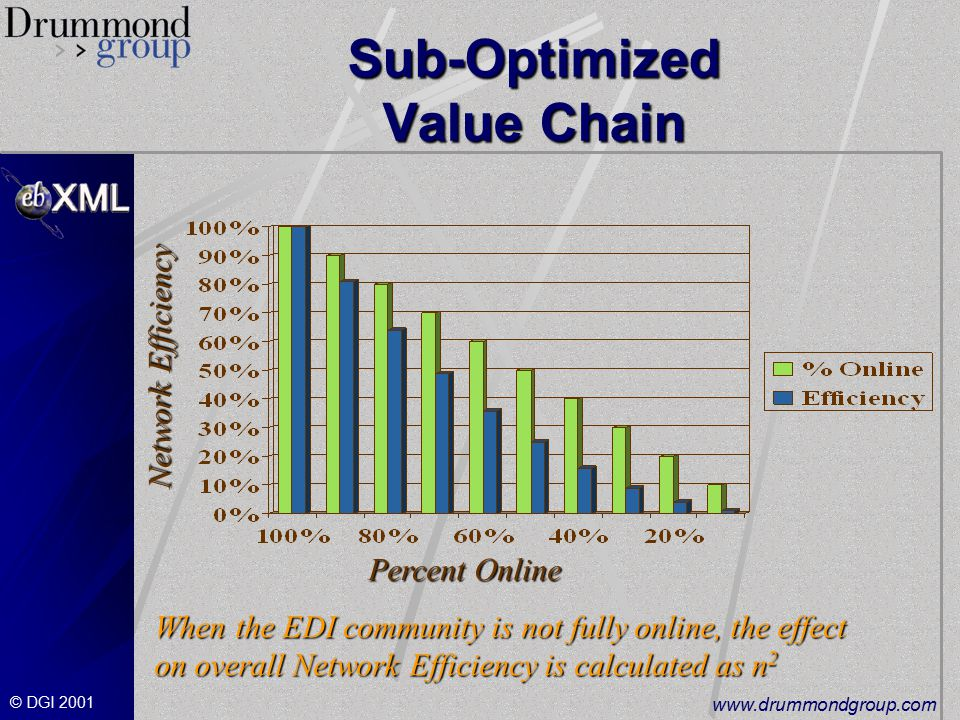 © DGI Sub-Optimized Value Chain When the EDI community is not fully online, the effect on overall Network Efficiency is calculated as n 2 Network Efficiency Percent Online