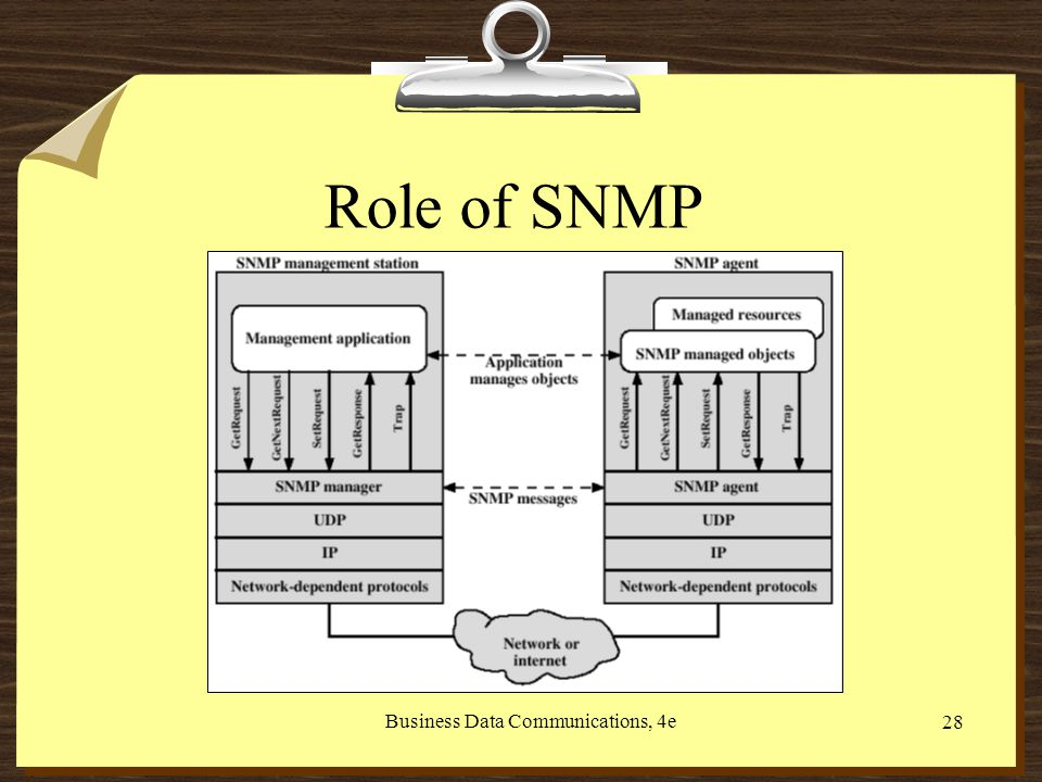 Business Data Communications, 4e 28 Role of SNMP
