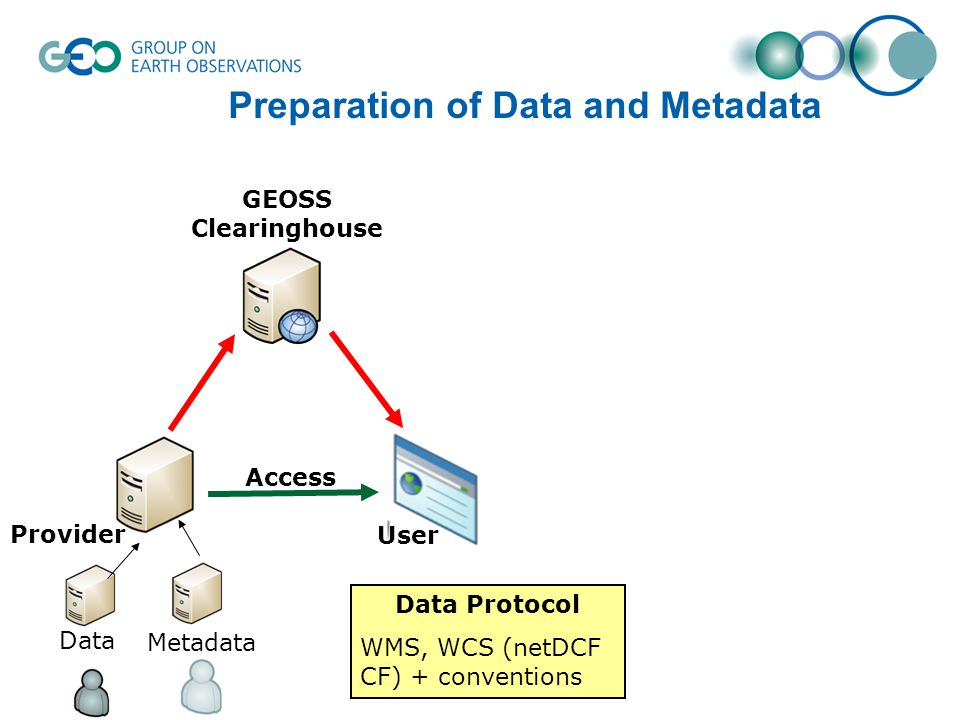Preparation of Data and Metadata Metadata Data Data Protocol WMS, WCS (netDCF CF) + conventions User Provider GEOSS Clearinghouse Access