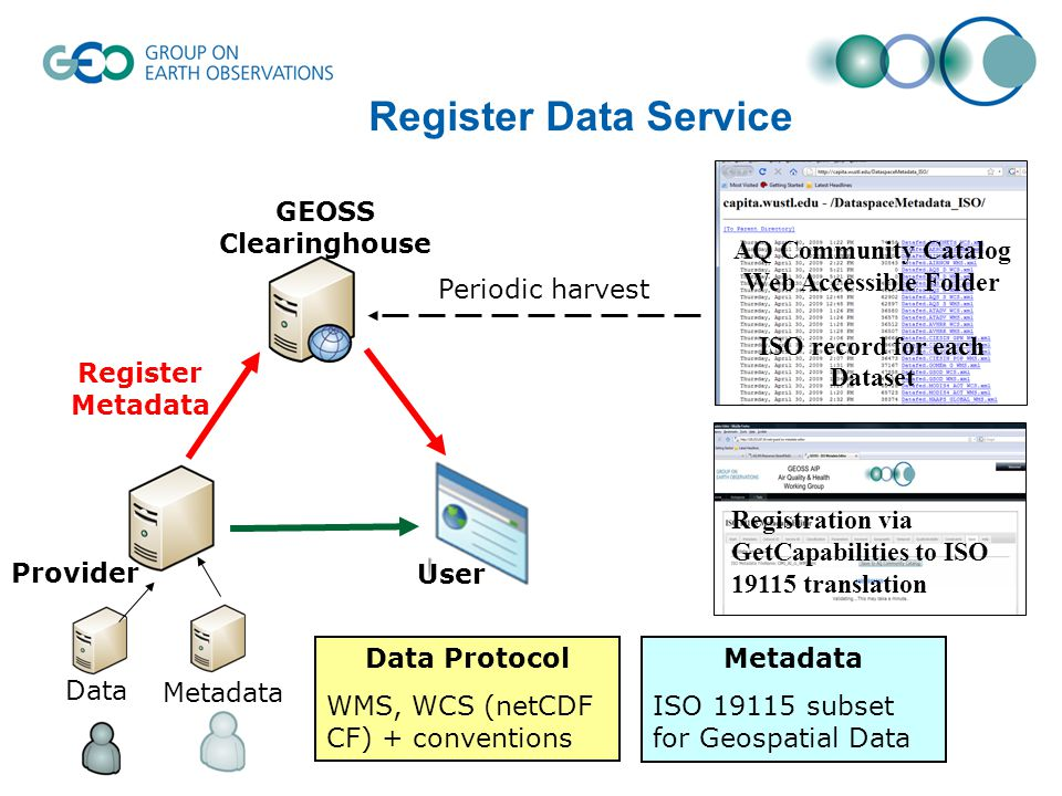 Register Data Service Registration via GetCapabilities to ISO translation AQ Community Catalog Web Accessible Folder ISO record for each Dataset Data Protocol WMS, WCS (netCDF CF) + conventions Metadata ISO subset for Geospatial Data Periodic harvest Register Metadata Metadata Data User Provider GEOSS Clearinghouse