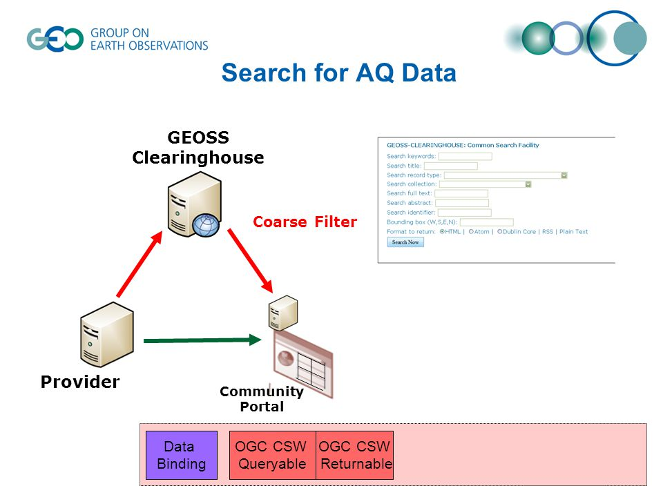 Search for AQ Data AQ-Specific Filter Community Portal Provider GEOSS Clearinghouse Coarse Filter OGC CSW Queryable OGC CSW Returnable Data Binding