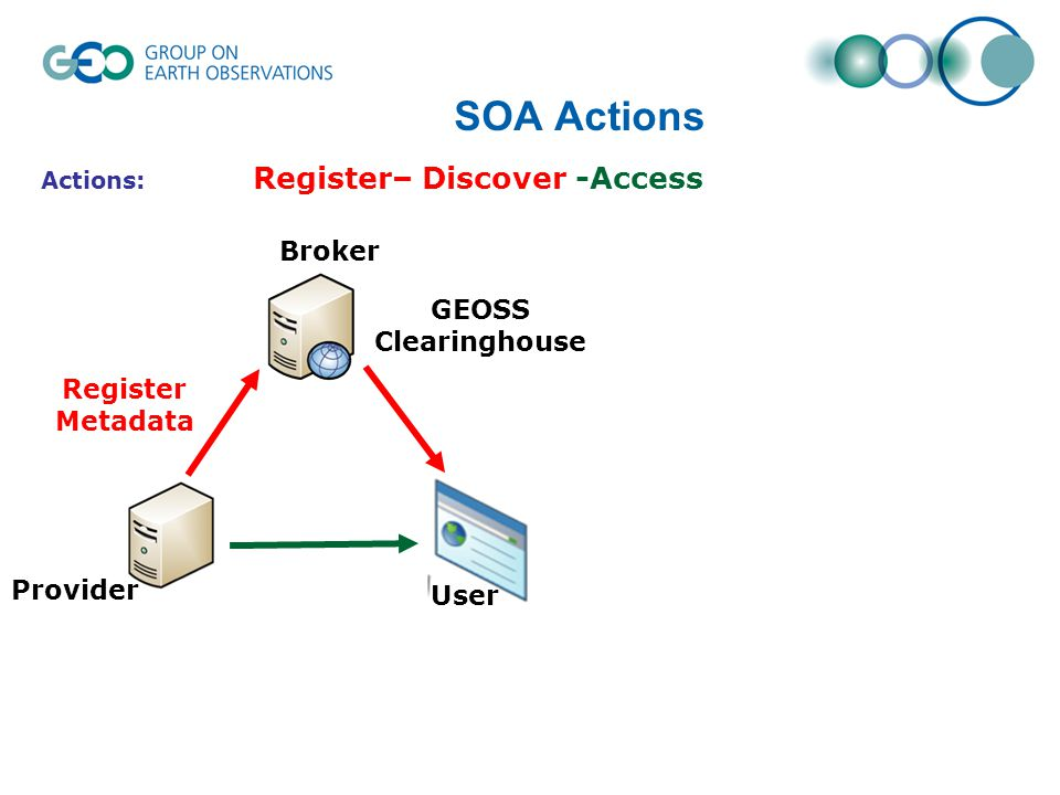 SOA Actions Register Metadata Actions: Register– Discover -Access User Provider Broker GEOSS Clearinghouse