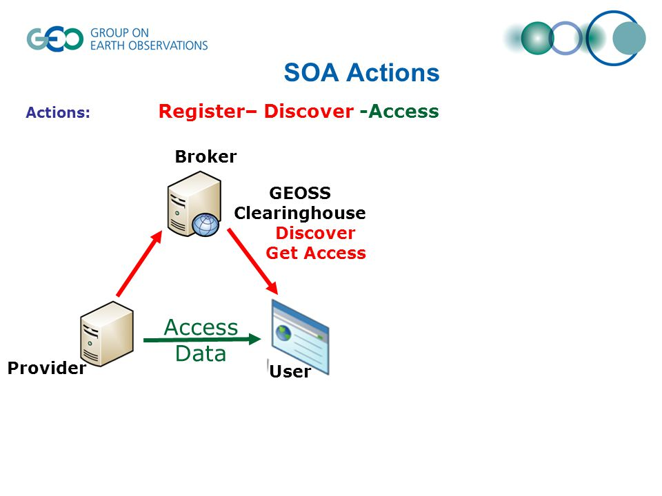 SOA Actions Access Data Actions: Register– Discover -Access Discover Get Access User Provider Broker GEOSS Clearinghouse