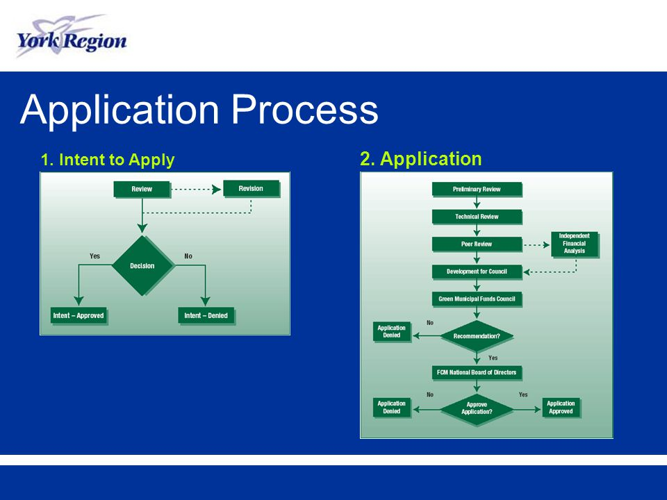 Application Process 1. Intent to Apply 2. Application