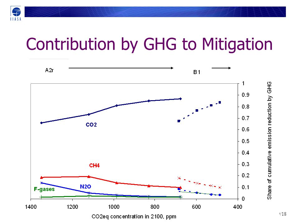 29/18 Contribution by GHG to Mitigation
