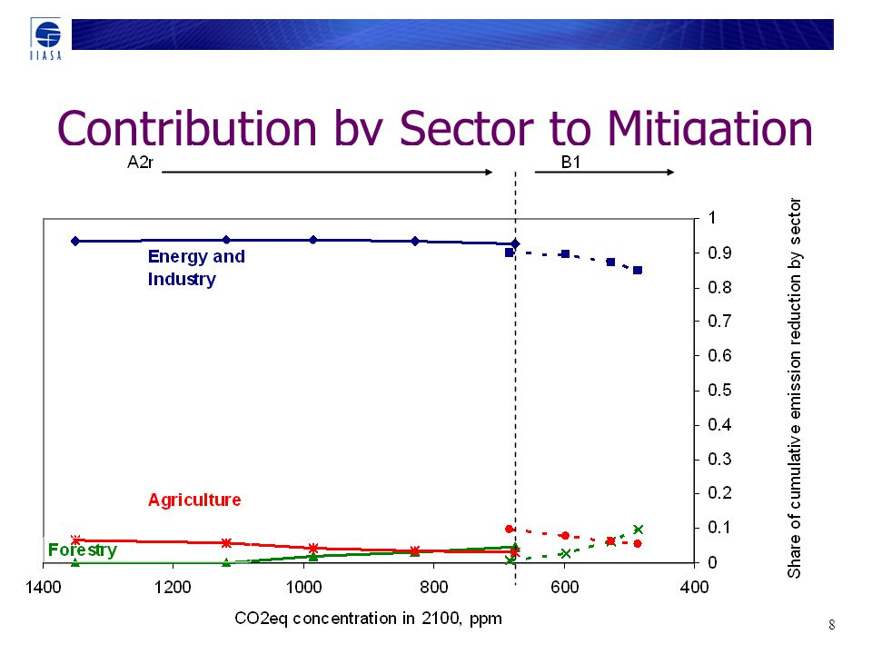 30/18 Contribution by Sector to Mitigation