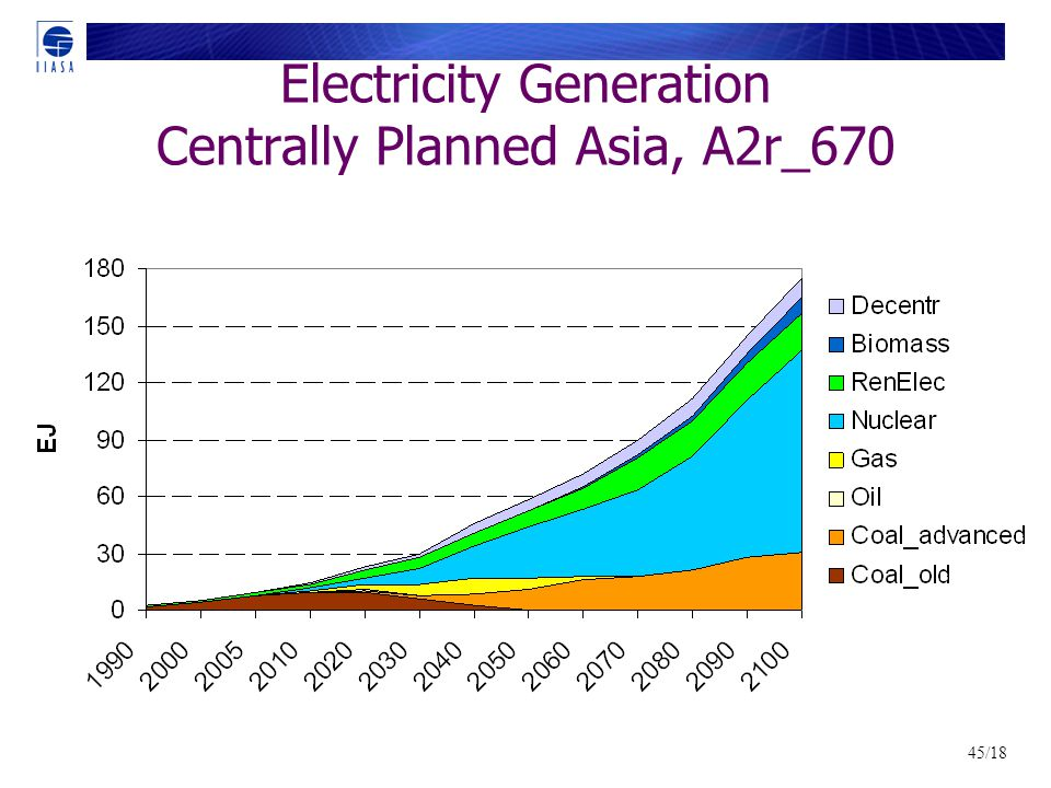 45/18 Electricity Generation Centrally Planned Asia, A2r_670