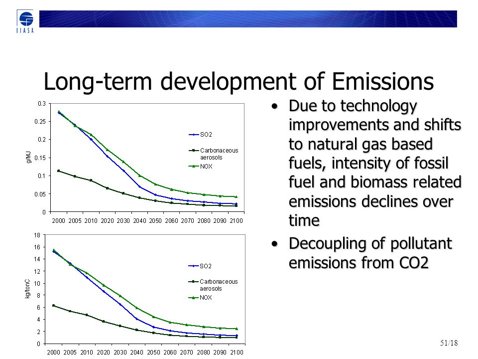 51/18 Long-term development of Emissions Due to technology improvements and shifts to natural gas based fuels, intensity of fossil fuel and biomass related emissions declines over time Due to technology improvements and shifts to natural gas based fuels, intensity of fossil fuel and biomass related emissions declines over time Decoupling of pollutant emissions from CO2 Decoupling of pollutant emissions from CO2