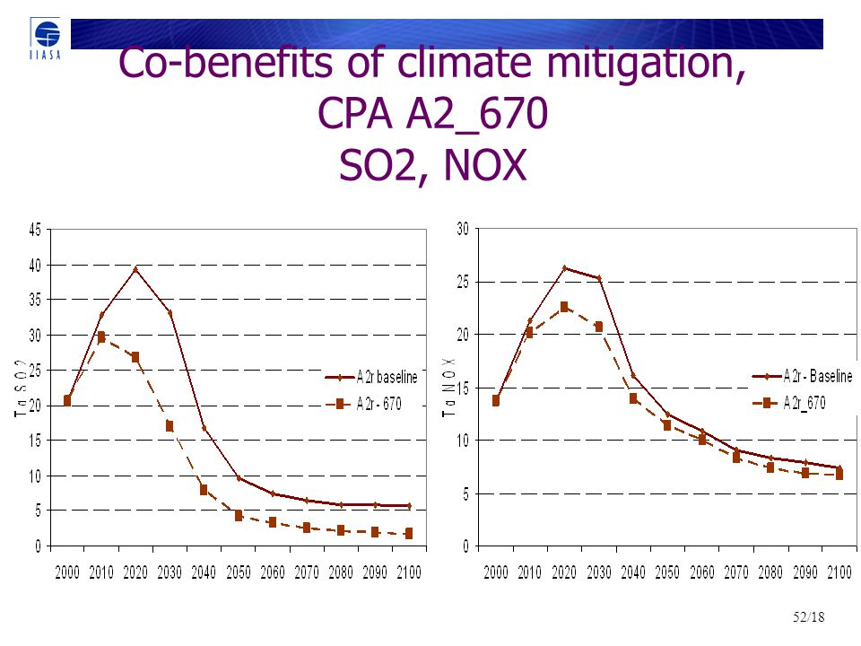 52/18 Co-benefits of climate mitigation, CPA A2_670 SO2, NOX