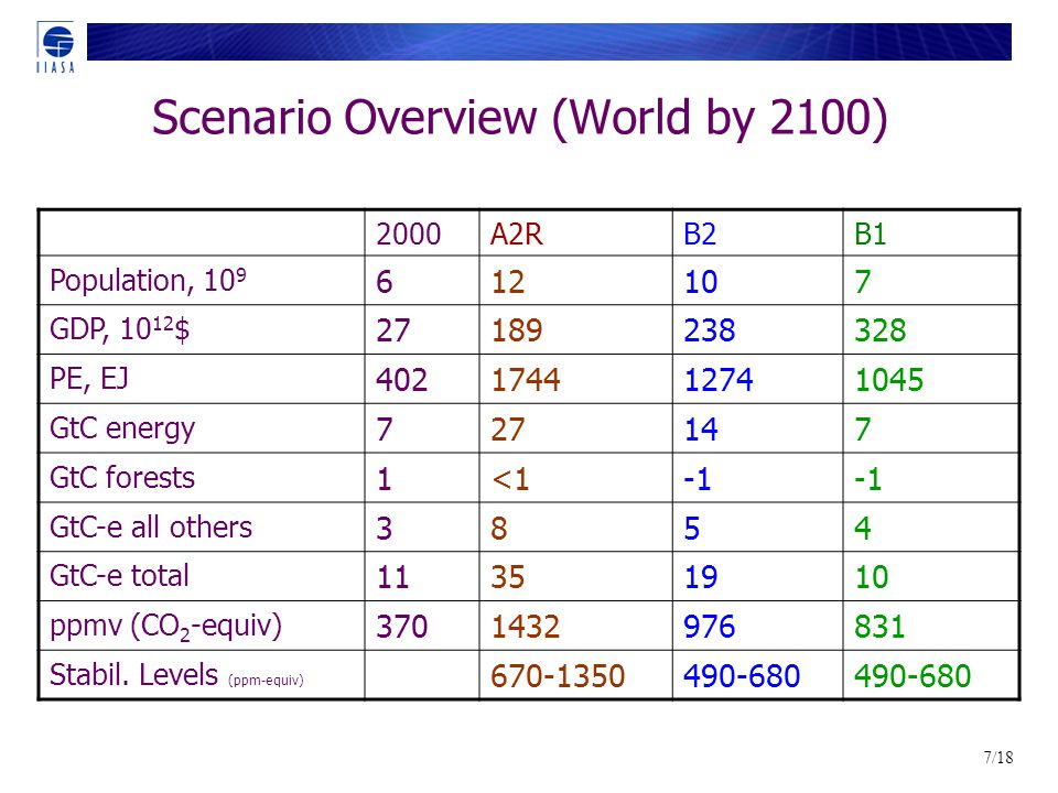 7/18 Scenario Overview (World by 2100) 2000A2RB2B1 Population, GDP, $ PE, EJ GtC energy GtC forests 1<1 GtC-e all others 3854 GtC-e total ppmv (CO 2 -equiv) Stabil.