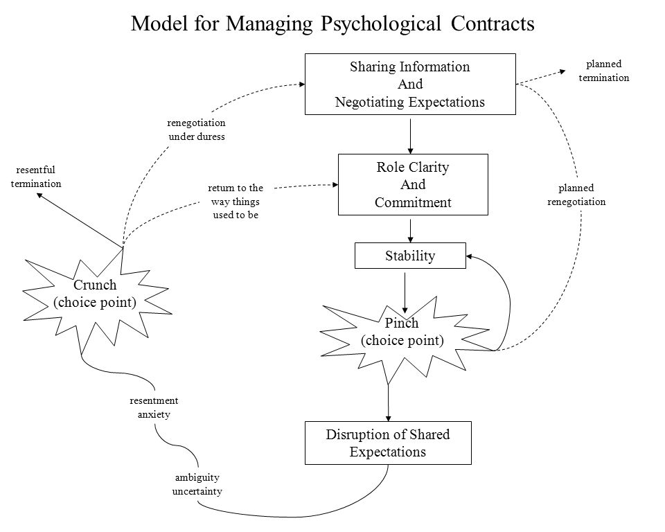 Model for Managing Psychological Contracts Sharing Information And Negotiating Expectations Role Clarity And Commitment Stability Pinch (choice point) Disruption of Shared Expectations ambiguity uncertainty resentment anxiety Crunch (choice point) planned renegotiation planned termination resentful termination return to the way things used to be renegotiation under duress