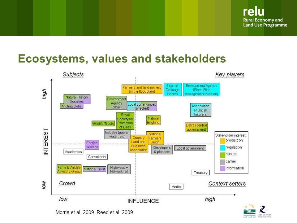 Ecosystems, values and stakeholders Morris et al, 2009, Reed et al, 2009
