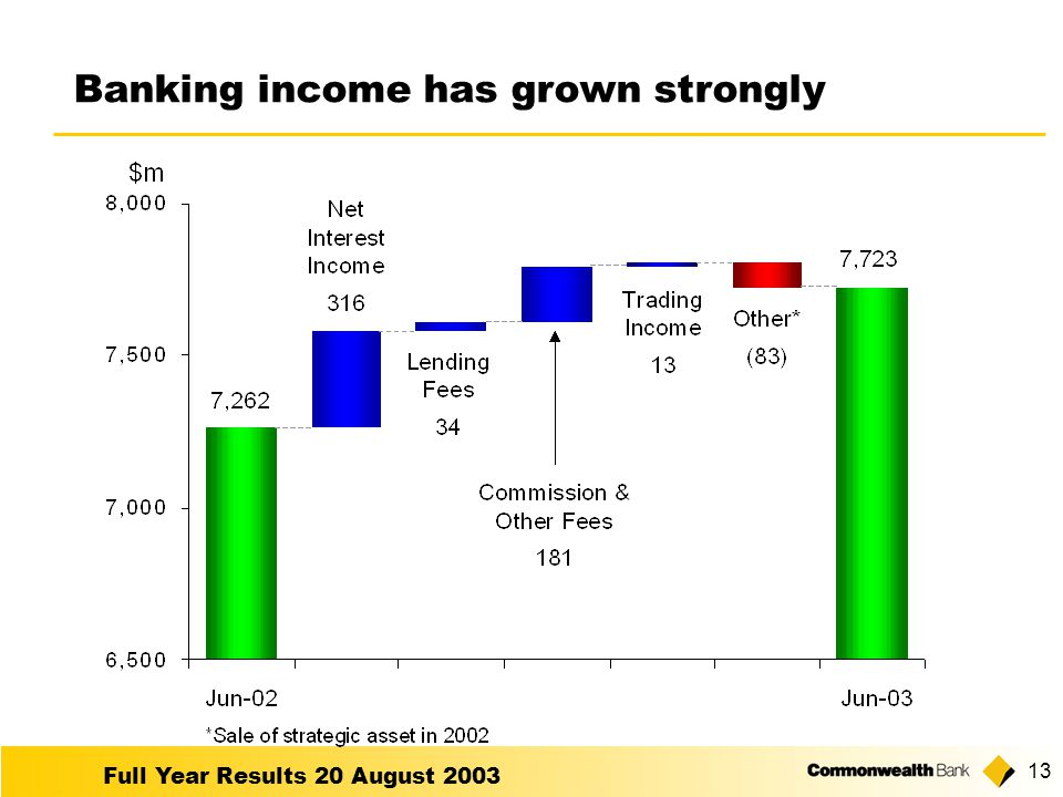 Full Year Results 20 August Banking income has grown strongly