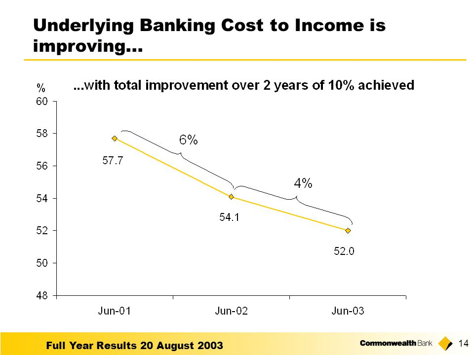 Full Year Results 20 August Underlying Banking Cost to Income is improving...