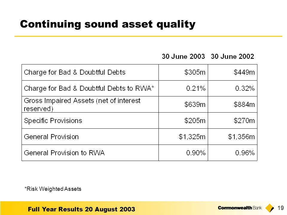Full Year Results 20 August Continuing sound asset quality *Risk Weighted Assets