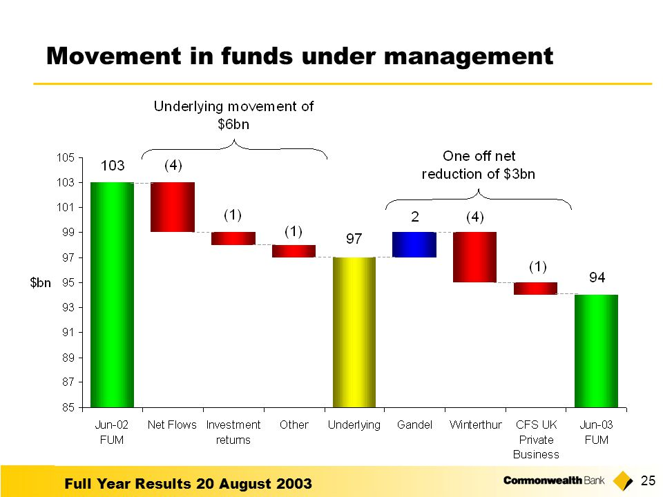 Full Year Results 20 August Movement in funds under management