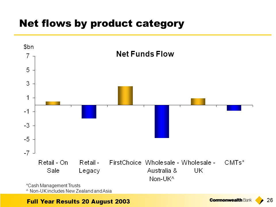 Full Year Results 20 August Net flows by product category $bn *Cash Management Trusts ^ Non-UK includes New Zealand and Asia Net Funds Flow