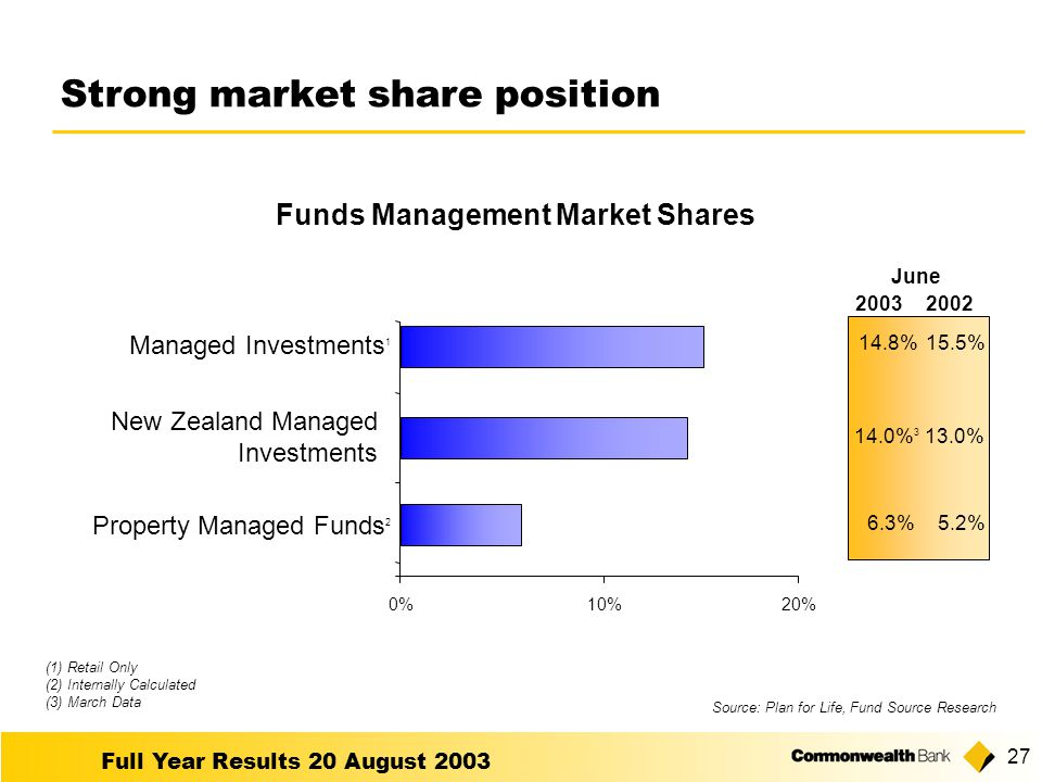 Full Year Results 20 August Strong market share position Funds Management Market Shares Source: Plan for Life, Fund Source Research (1) Retail Only (2) Internally Calculated (3) March Data Managed Investments 1 0%10%20% Property Managed Funds 2 New Zealand Managed Investments 6.3% 14.0% % June 5.2% 13.0% 15.5%
