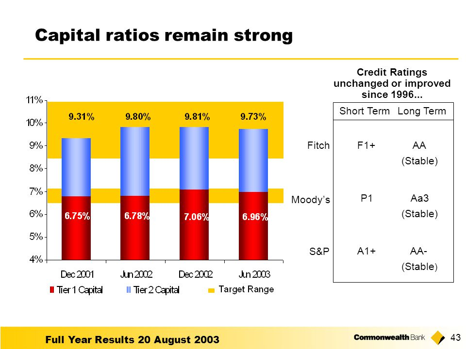 Full Year Results 20 August Capital ratios remain strong Credit Ratings unchanged or improved since