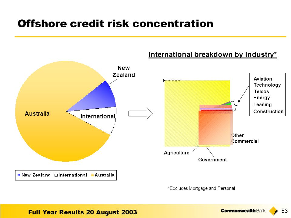 Full Year Results 20 August Offshore credit risk concentration Other Commercial Government Agriculture Finance International breakdown by Industry* Australia New Zealand International Construction Leasing Energy Telcos Technology Aviation *Excludes Mortgage and Personal